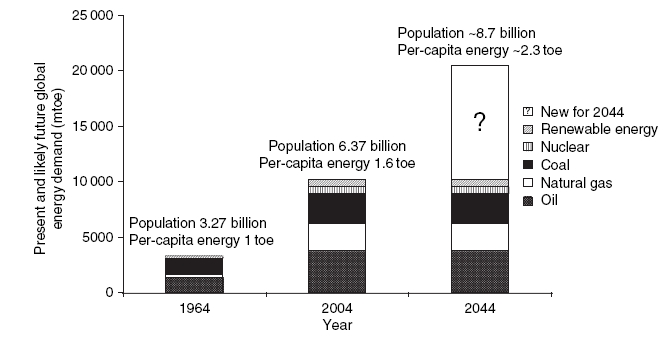 Global energy gap