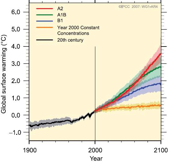 IPCC AR4 warming projections