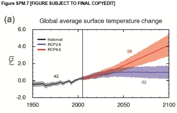 IPCC AR5 warming projections